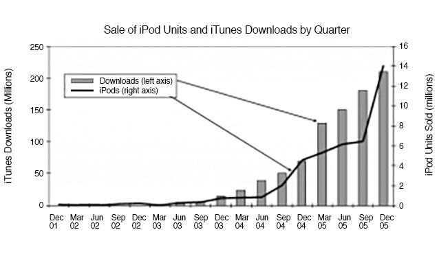 ipod-itunes-sales